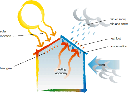 An colorful infographic showing a house with the effects of the elements around it.